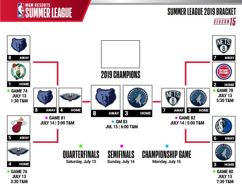 UNLVtickets - 2019 NBA Summer League